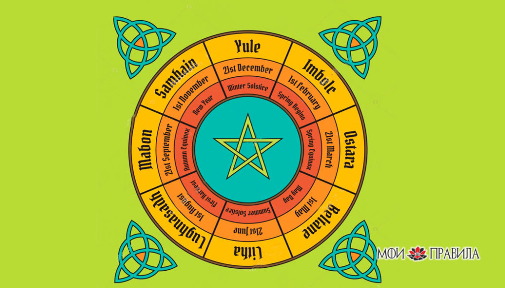 Колесо года плаката. Викканская годового цикла